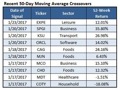 50 day moving average crossover stocks jan 26