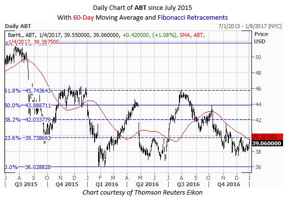 ABT Daily Chart January 4