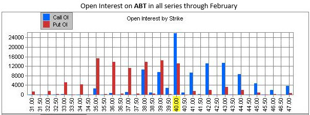ABT Open Interest Configuration January 4
