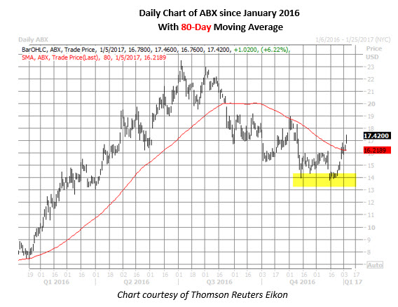 abx daily since january 2016