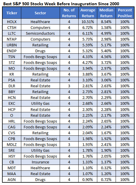Best Pre Inaug Stocks