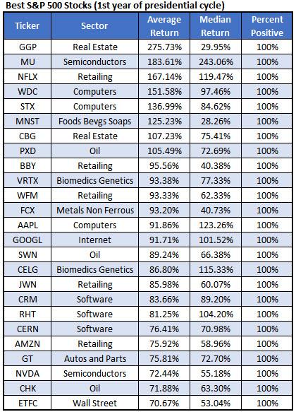 best spx stocks first presidential year jan 4