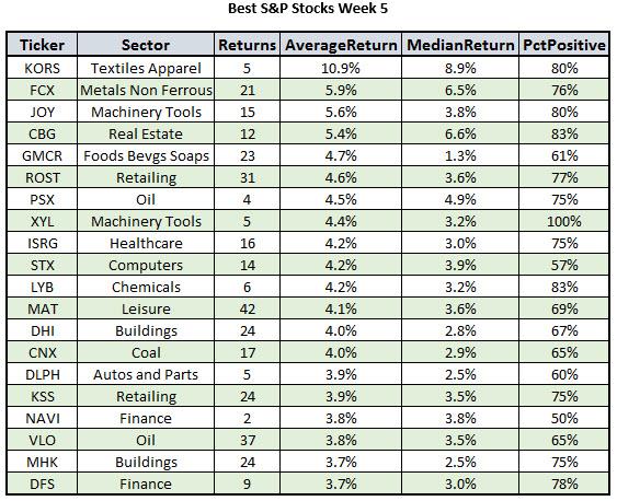 Best Week 5 Stocks January 27 2