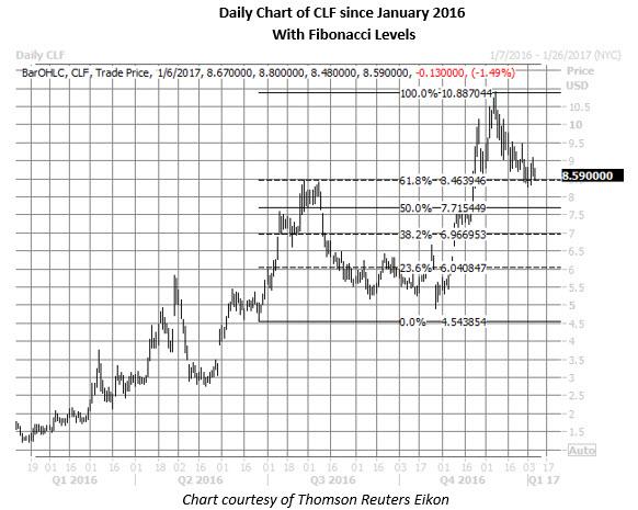 clf daily since january 2016