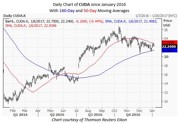 CUDA Daily Chart January 6