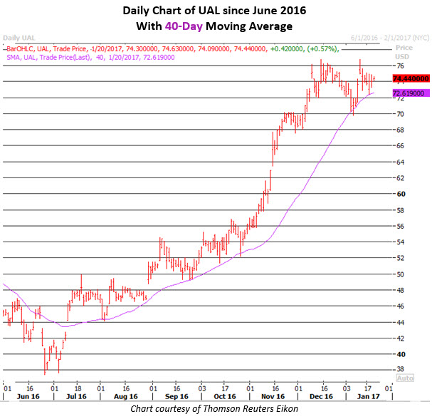 Daily Chart of UAL Jan 20