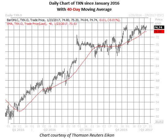 daily txn since january 2016