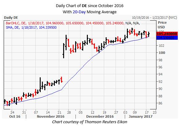 DE Daily Chart January 19