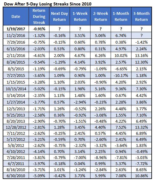 Dow 5 Day Losing Streaks January 19