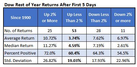 Dow first week Jan 9