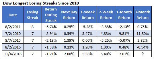 Dow Longest Losing Streaks January 19