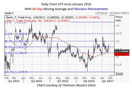 F Daily Chart January 26