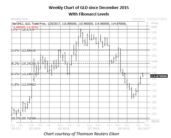 gld weekly since december 2015