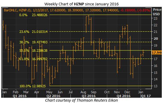 hznp weekly jan 11
