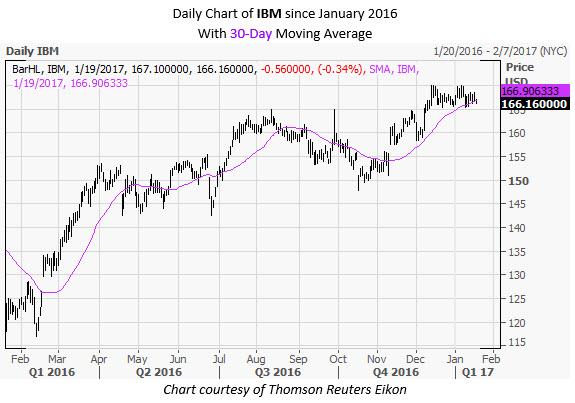 IBM Daily Chart January 19