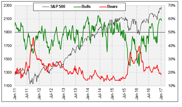 II bulls_bears