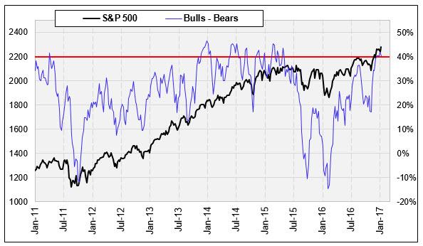 II bulls_minus_bears