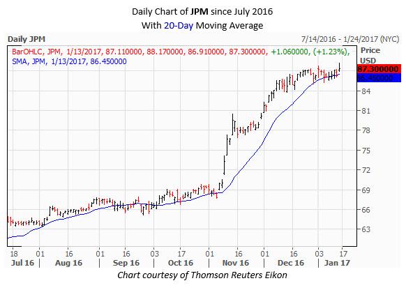 JPM Daily Chart January 13