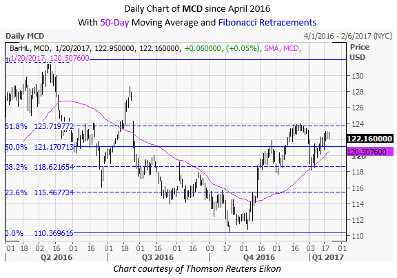 MCD Daily Chart January 20