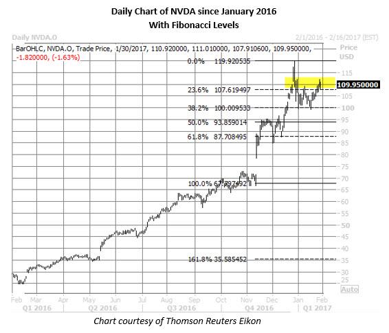NVDA daily with fibonacci levels