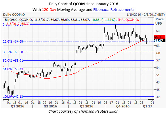 QCOM Daily Chart January 18
