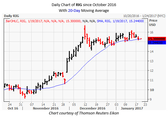 RIG Daily Chart January 19