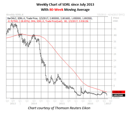 SDRL weekly since july 2013
