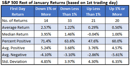 spx january returns jan 3