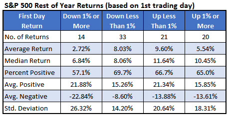 spx rest of year returns jan 3