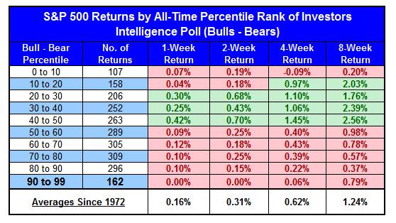 spx returns based on bulls_minus_bears line