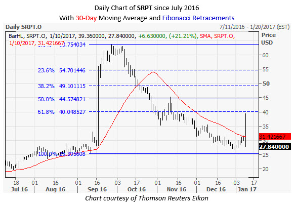 SRPT Daily Chart January 10