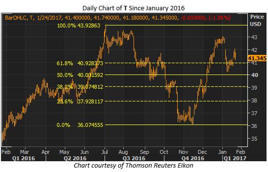 t daily fibonacci jan 24
