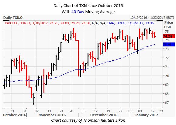 TXN Daily Chart January 19
