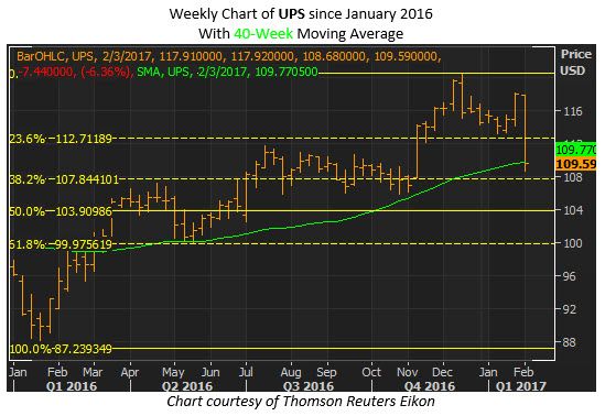 ups weekly fibonacci retracement 40 week moving average jan 31