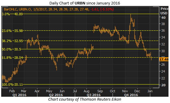 urbn daily jan 5