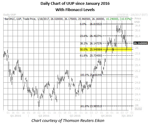 uup daily since january 2016