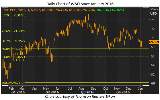 wmt daily jan 5