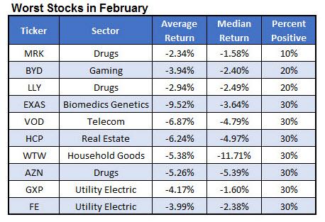 Worst February Stocks January 30