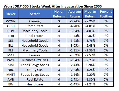 Worst Inauguration stocks Jan 20
