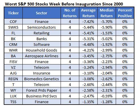 Worst Pre Inaug Stocks