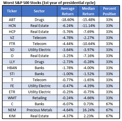 Worst stocks 1st year of presidential cycle January 4