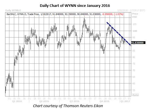 wynn daily since january 2016
