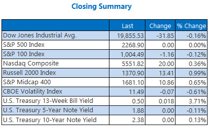 indexes closing summary jan 10