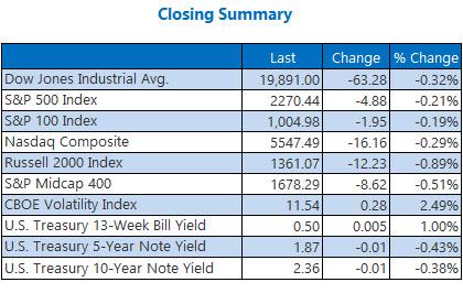 indexes closing summary jan 12