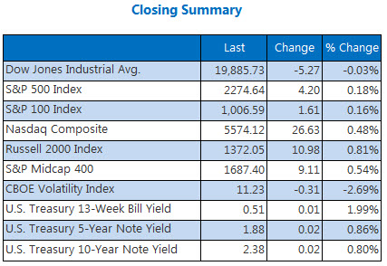 indexes closing summary jan 13