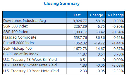 indexes closing summary jan 17