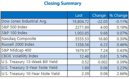 indexes closing summary jan 18