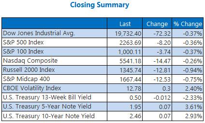 indexes closing summary jan 19