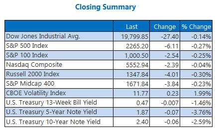 stock indexes closing summary jan 23