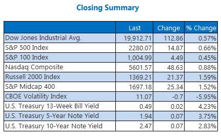 indexes closing summary jan 24